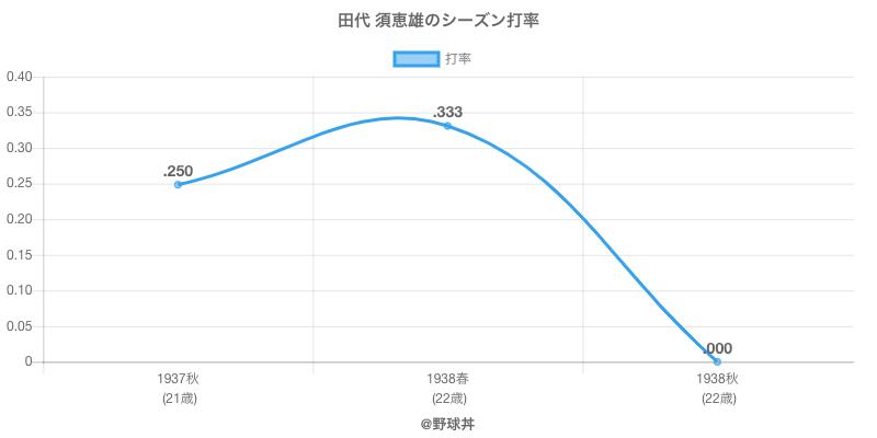 田代 須恵雄のシーズン打率