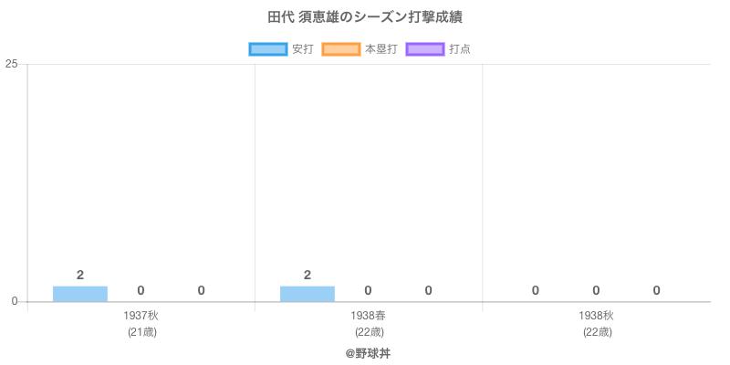 #田代 須恵雄のシーズン打撃成績