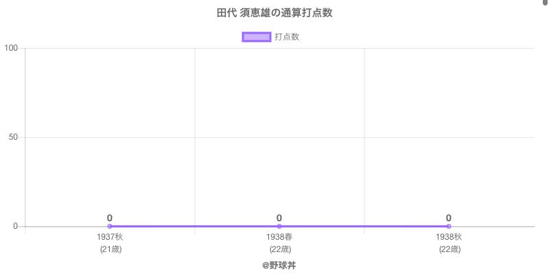 #田代 須恵雄の通算打点数
