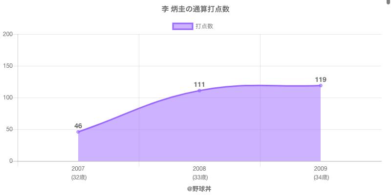 #李 炳圭の通算打点数