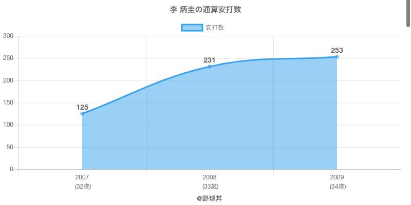 #李 炳圭の通算安打数