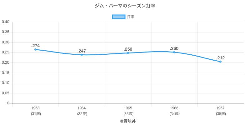 ジム・バーマのシーズン打率