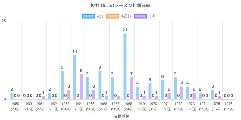 #坂井 勝二のシーズン打撃成績