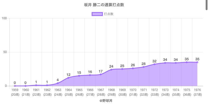 #坂井 勝二の通算打点数