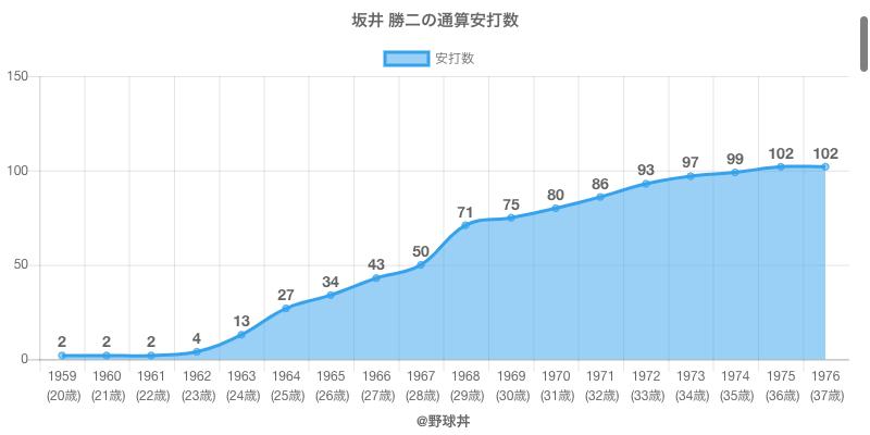 #坂井 勝二の通算安打数