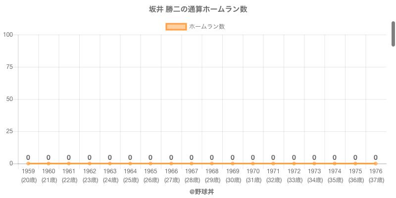 #坂井 勝二の通算ホームラン数