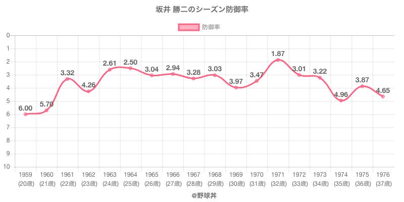 坂井 勝二のシーズン防御率