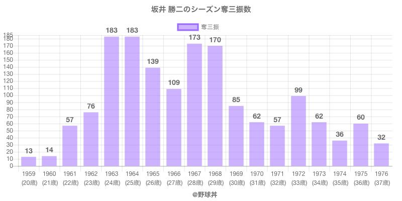#坂井 勝二のシーズン奪三振数