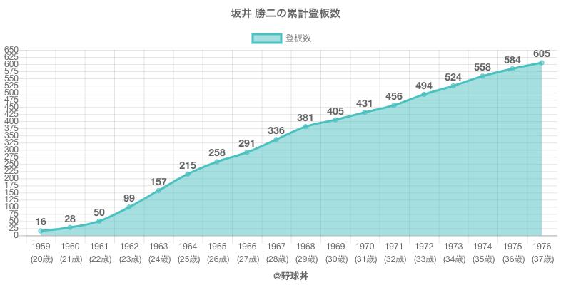#坂井 勝二の累計登板数