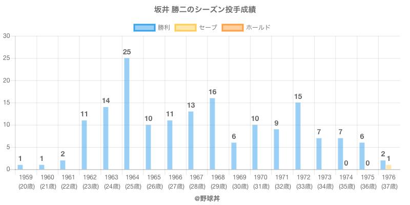 #坂井 勝二のシーズン投手成績
