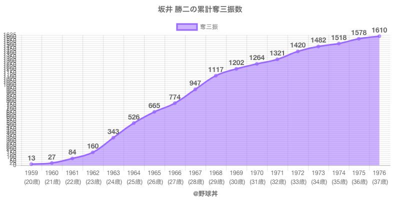 #坂井 勝二の累計奪三振数