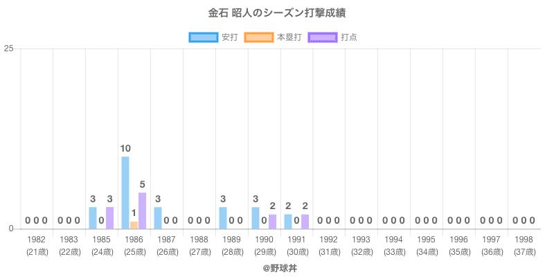 #金石 昭人のシーズン打撃成績