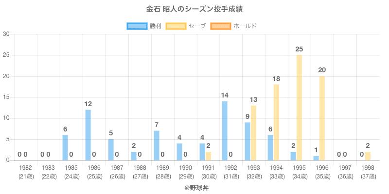 #金石 昭人のシーズン投手成績