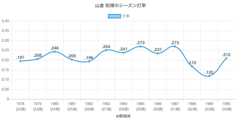 山倉 和博のシーズン打率
