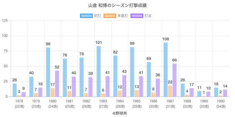 #山倉 和博のシーズン打撃成績