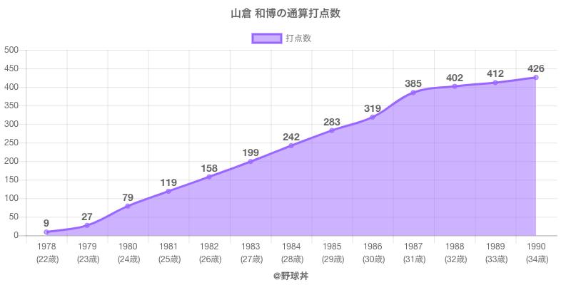 #山倉 和博の通算打点数