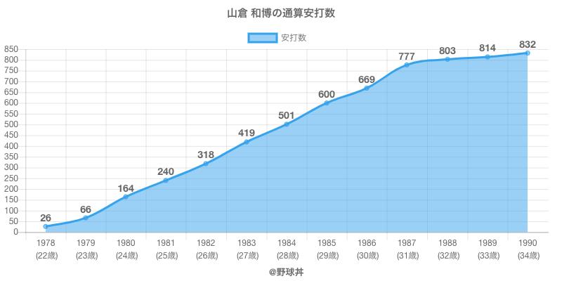#山倉 和博の通算安打数