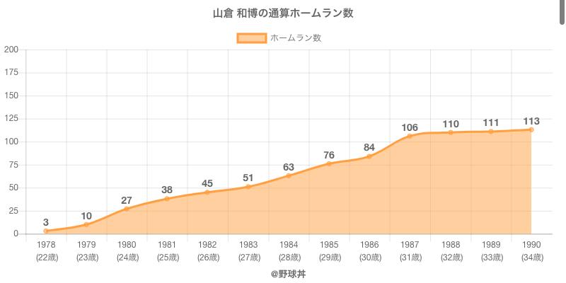#山倉 和博の通算ホームラン数