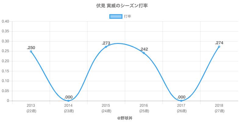 伏見 寅威のシーズン打率