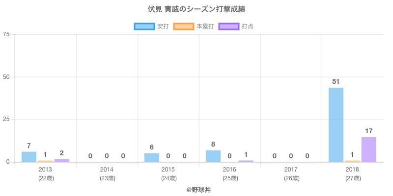#伏見 寅威のシーズン打撃成績
