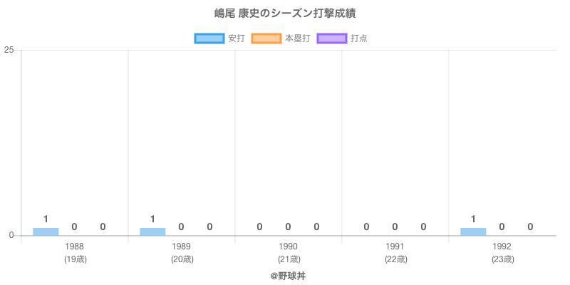 #嶋尾 康史のシーズン打撃成績