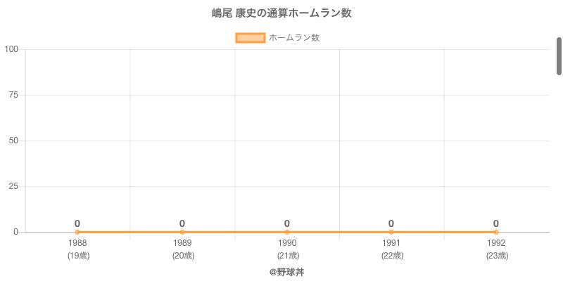 #嶋尾 康史の通算ホームラン数