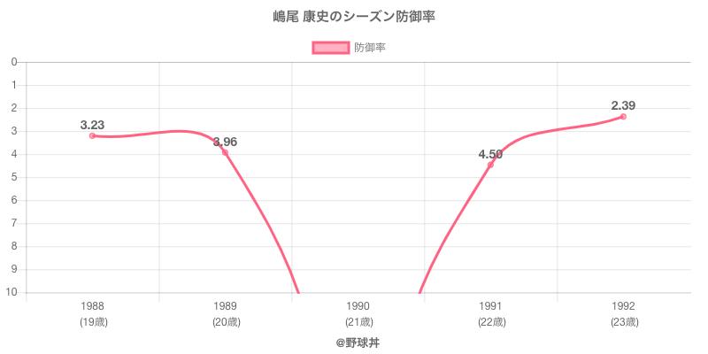 嶋尾 康史のシーズン防御率