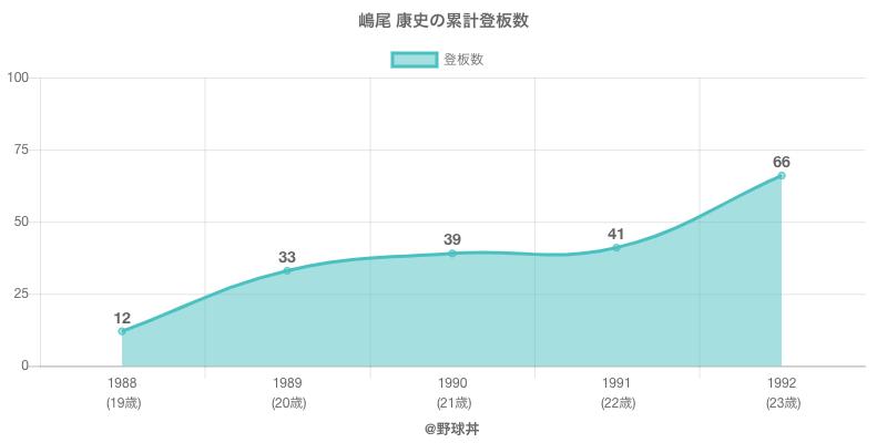 #嶋尾 康史の累計登板数