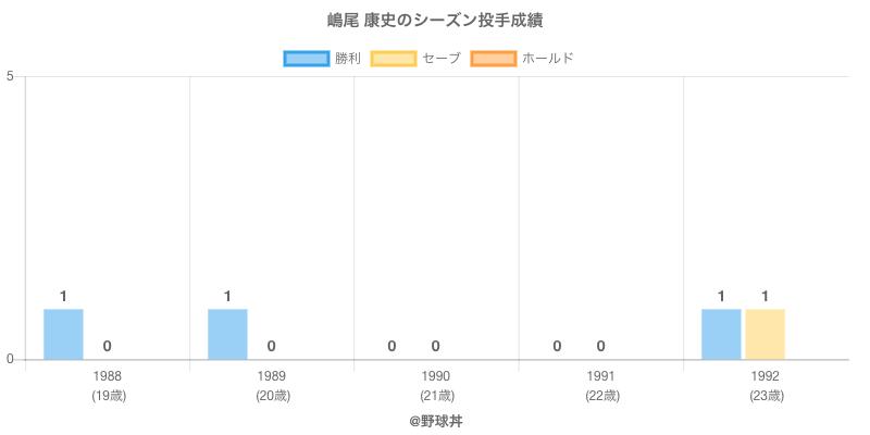 #嶋尾 康史のシーズン投手成績