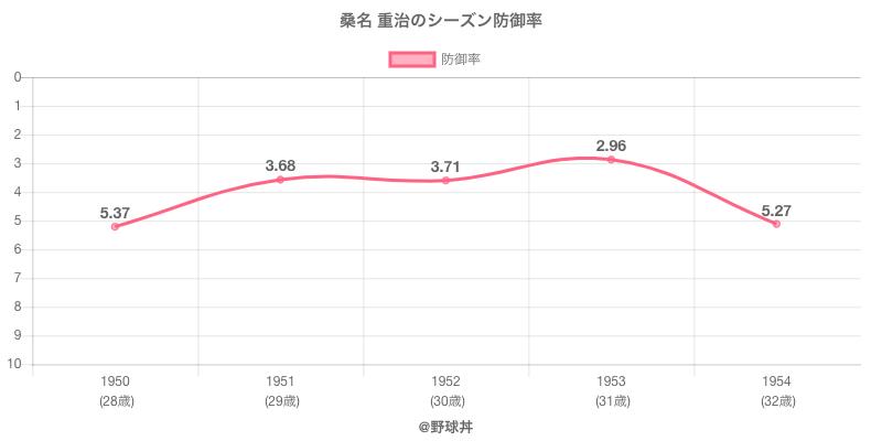 桑名 重治のシーズン防御率