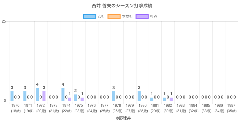 #西井 哲夫のシーズン打撃成績