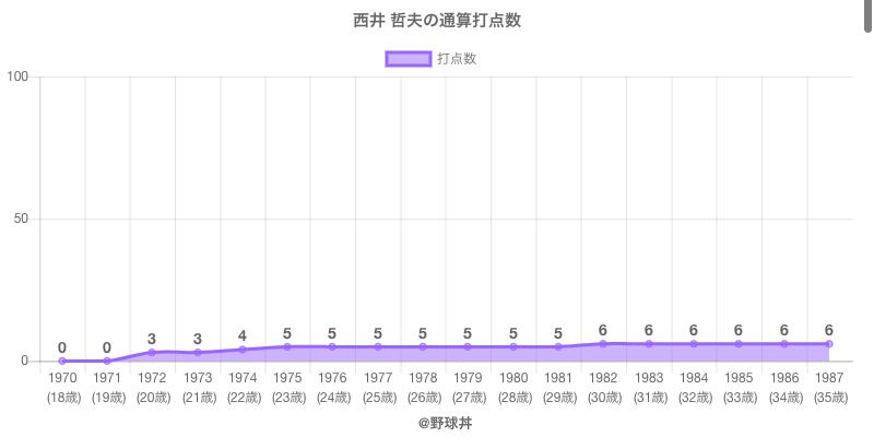 #西井 哲夫の通算打点数