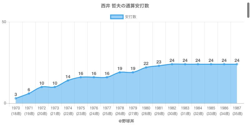 #西井 哲夫の通算安打数