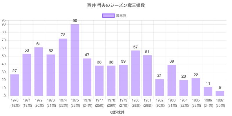 #西井 哲夫のシーズン奪三振数
