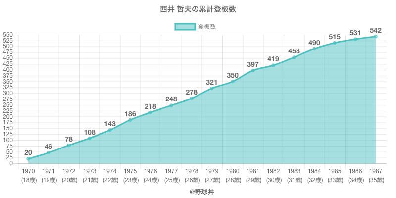 #西井 哲夫の累計登板数