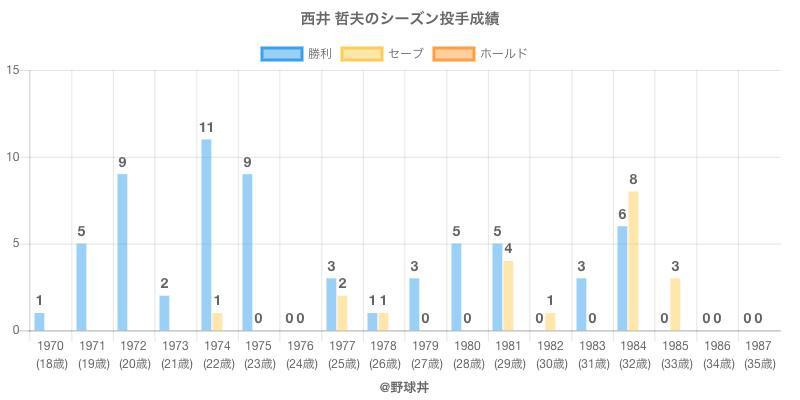 #西井 哲夫のシーズン投手成績