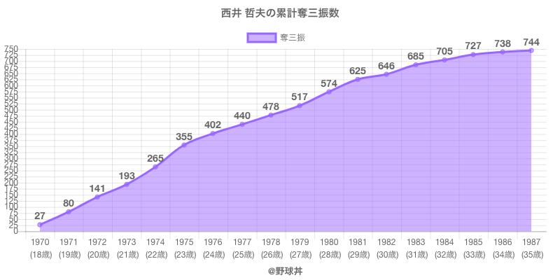 #西井 哲夫の累計奪三振数