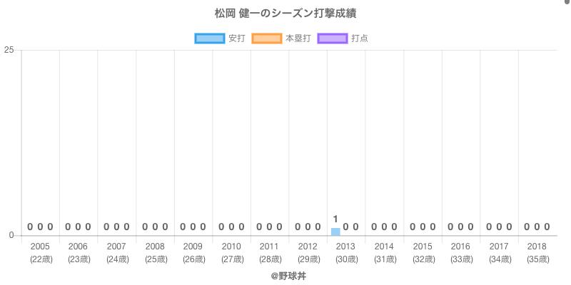 #松岡 健一のシーズン打撃成績