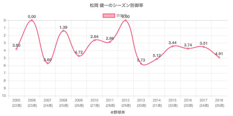 松岡 健一のシーズン防御率