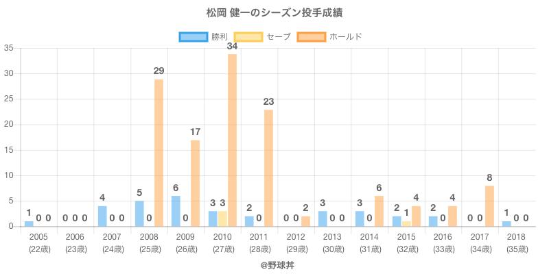 #松岡 健一のシーズン投手成績