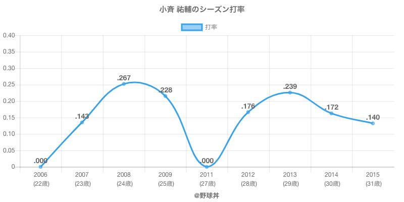小斉 祐輔のシーズン打率
