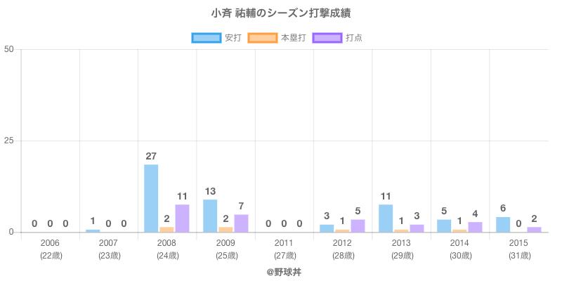 #小斉 祐輔のシーズン打撃成績