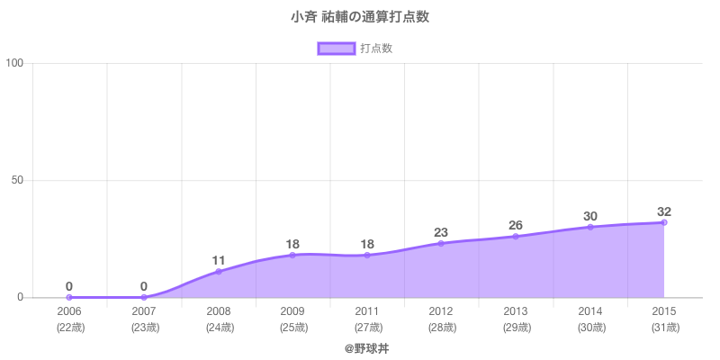 #小斉 祐輔の通算打点数