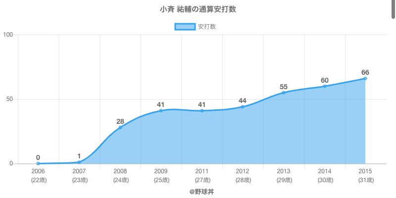 #小斉 祐輔の通算安打数
