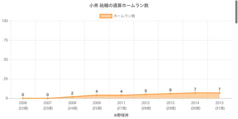 #小斉 祐輔の通算ホームラン数