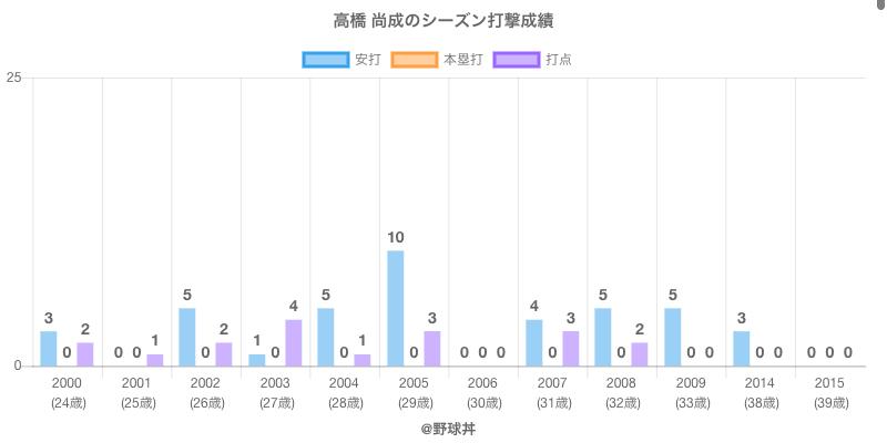 #高橋 尚成のシーズン打撃成績