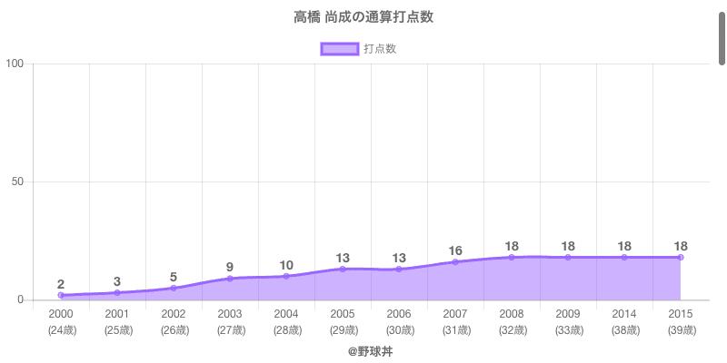 #高橋 尚成の通算打点数