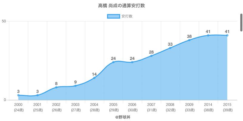 #高橋 尚成の通算安打数