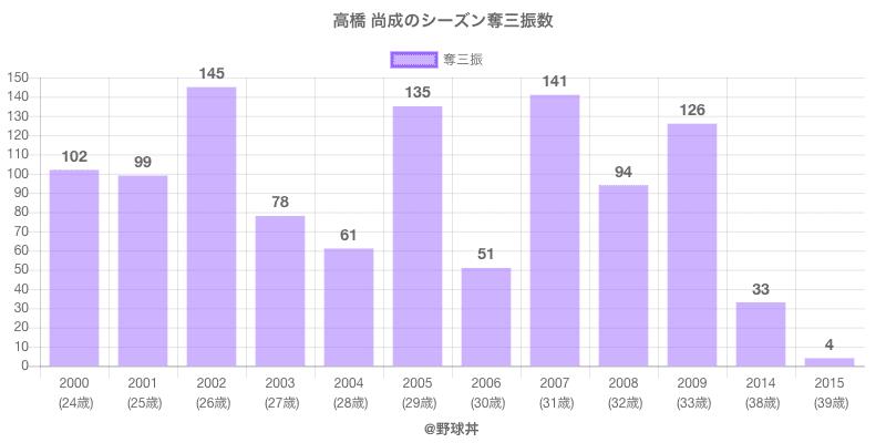 #高橋 尚成のシーズン奪三振数