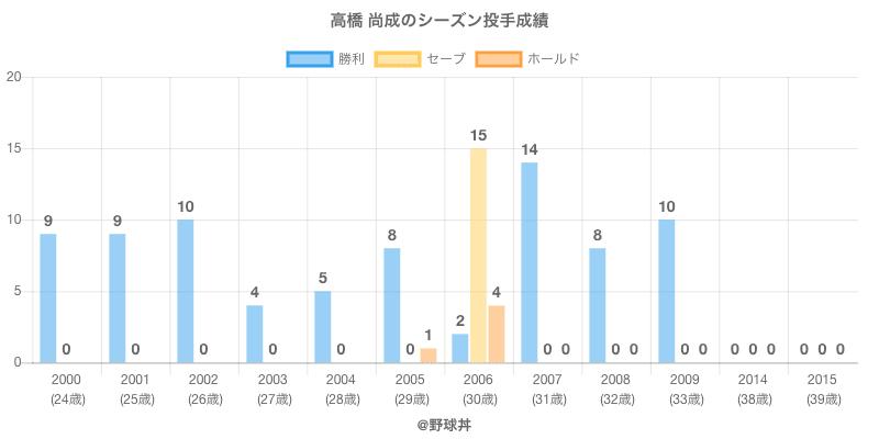 #高橋 尚成のシーズン投手成績